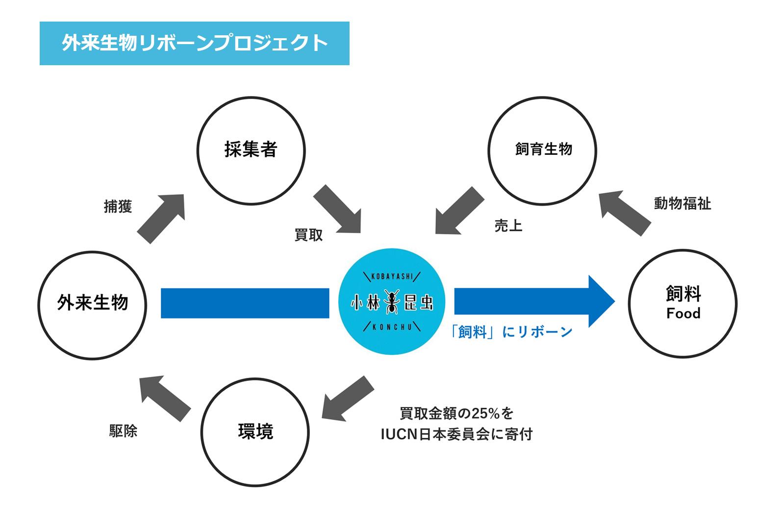 外来生物リボーンプロジェクト(GRP)